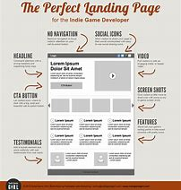 How and Why of Landing Pages in WordPress